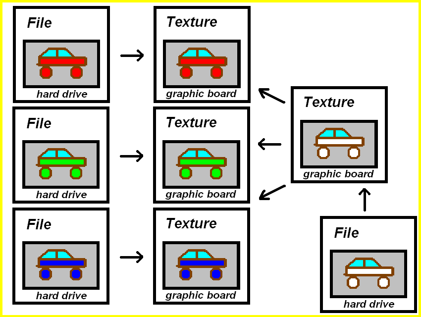SDL2 drawing and images diagram