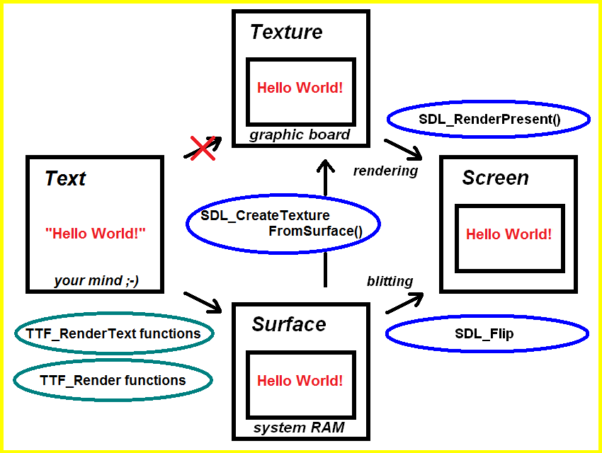SDL2 text creation diagram